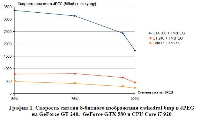 Скорость сжатия 8-битного изображения cathedral.bmp в JPEG на GeForce GT 240,  GeForce GTX 580 и CPU Core i7 920