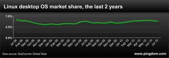 Linux для всех / Linux показал рост 64% за год