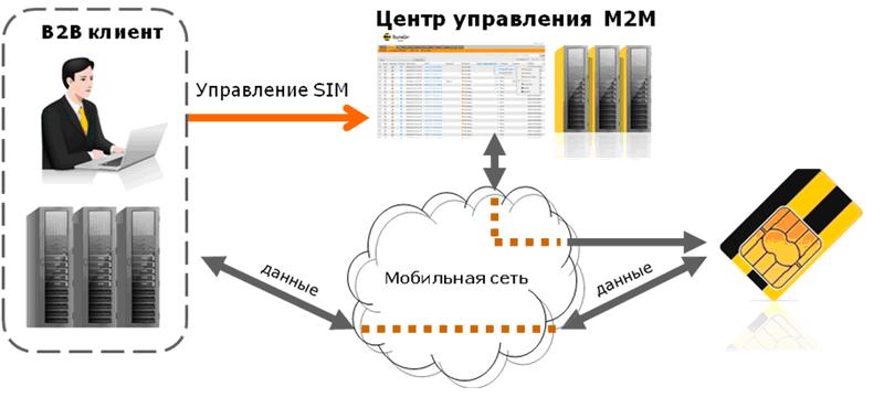 Центр управления M2M