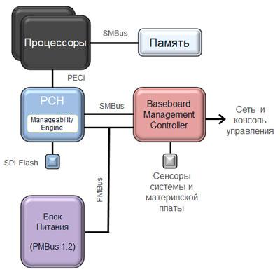 Центры обработки данных: точка зрения Intel