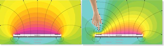 Чип для распознавания 3D жестов через электрическое поле