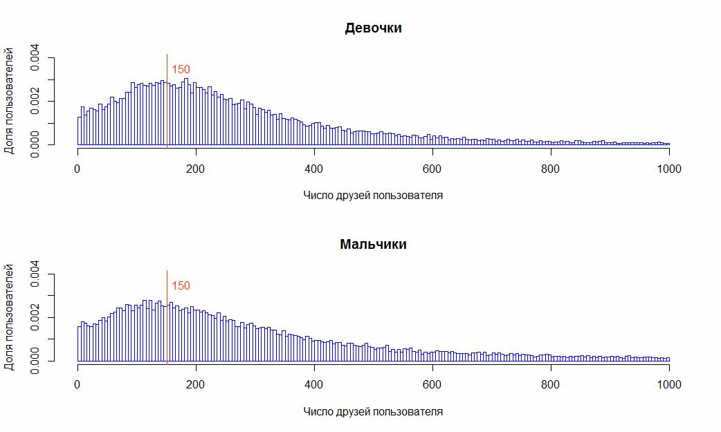 Число Данбара и пользователи ВКонтакте