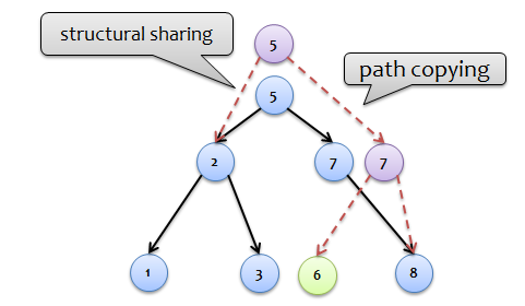 Чисто функциональные структуры данных