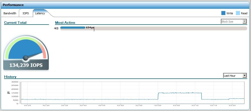Что показали тесты новой flash СХД EMC XtremIO