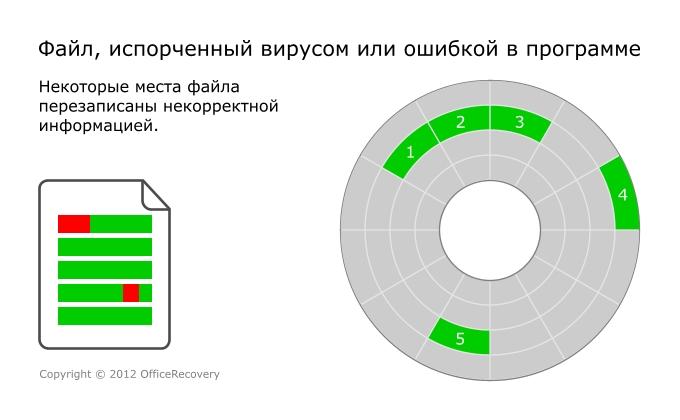 Повреждение файла в результате активности вируса, антивируса или вследствие ошибки в программе