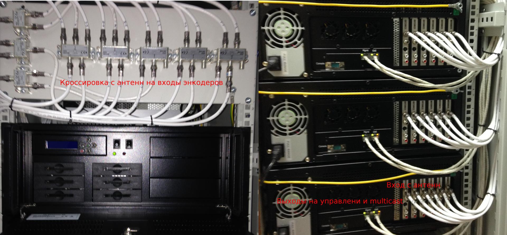 Что внутри головной станции кабельного телевидения