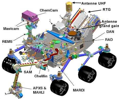 Что внутри марсохода Curiosity