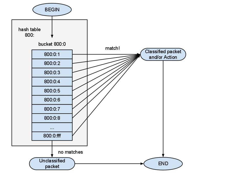 Системное администрирование / [Из песочницы] QoS в Linux: фильтр U32