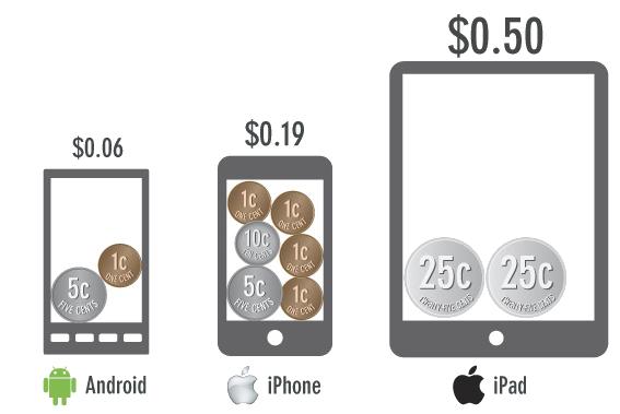 Дайджест новостей из мира мобильной разработки за последнюю неделю №22 (22 — 28 июля 2013)