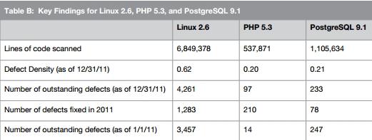 Информационная безопасность / Linux 2.6, PHP 5.3 и PostgreSQL 9.1 признаны открытым ПО с высоким качеством кода