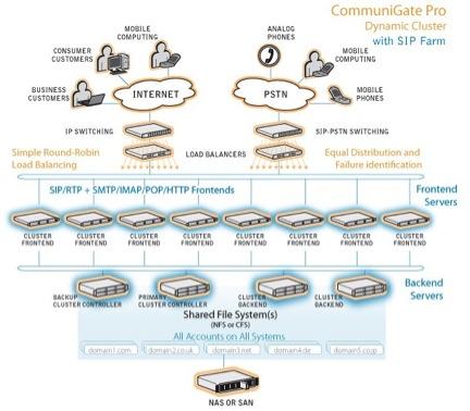 Динамический кластер CommuniGate Pro