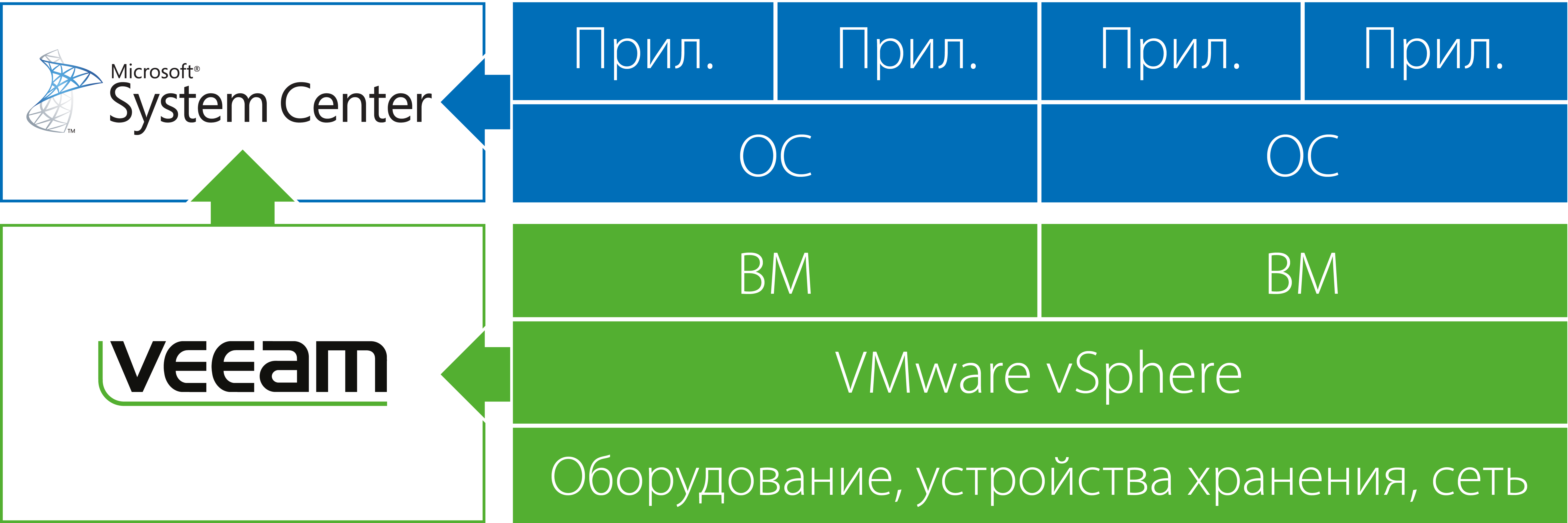 Для Microsoft System Center вышел Veeam Management Pack for VMware v6.5: что нового?