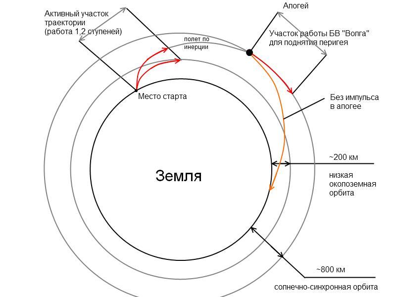 Долгая жизнь королёвской «семёрки»: успешные испытания «Союз 2.1в»