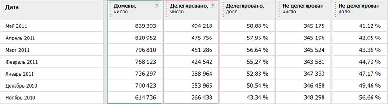 Домен.РФ: просто статистика и чуть чуть халявы в придачу