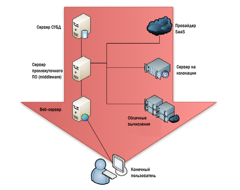 Дон Джонс. «Создание унифицированной системы IT мониторинга в вашем окружении» Глава 4.Мониторинг: взгляд за пределы ЦОД