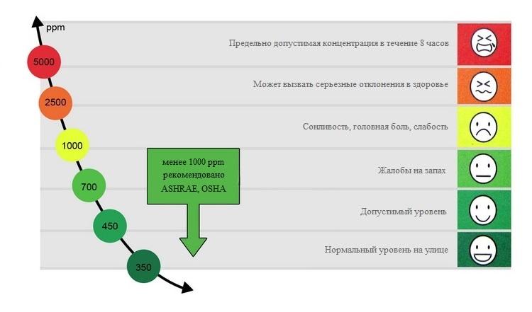 Доработка проветривателя или управление вентиляцией от датчика углекислого газа