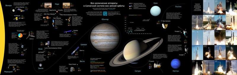 Дорожная карта Солнечной системы