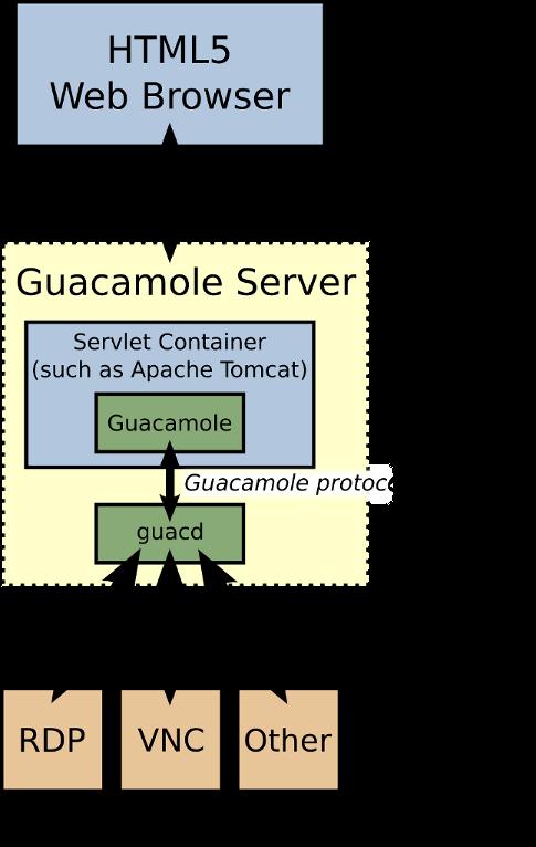 Доступ к консоли ваших серверов из браузера
