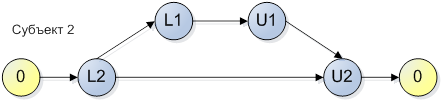 Два простых правила для предотвращения взаимных блокировок на мьютексах