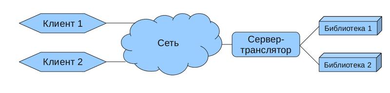 Ненормальное программирование / Сетевое обращение к библиотекам и рантайм формирование вызовов функций