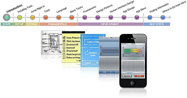 Разработка под Apple iOS / Руководство Apple «Как стать разработчиком под iOS»