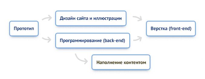 Эффективный подход к нетиповой разработке сайтов
