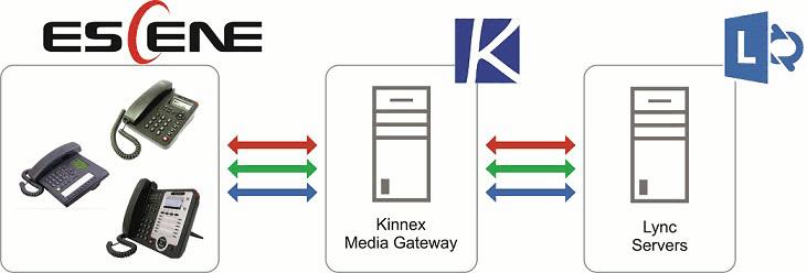 Интеграция телефонов Escene в инфраструктуру Lync Server 2013: Kinnex Media Gateway