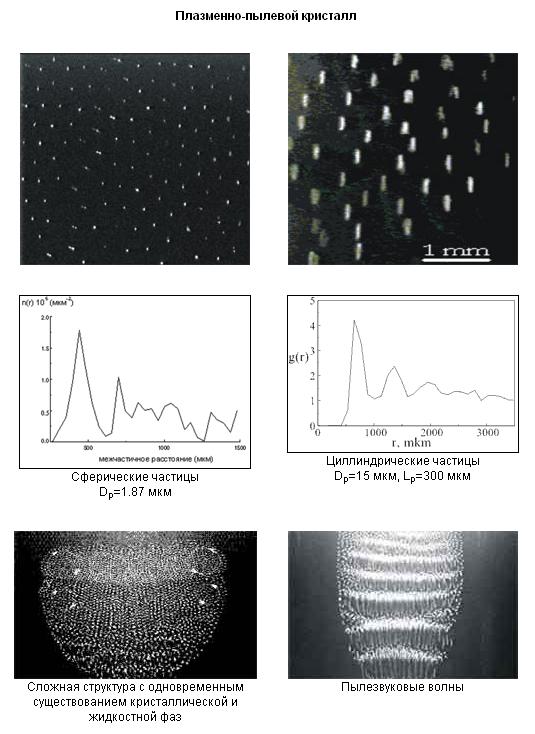 Эксперимент «Плазменный кристалл» и наука на МКС