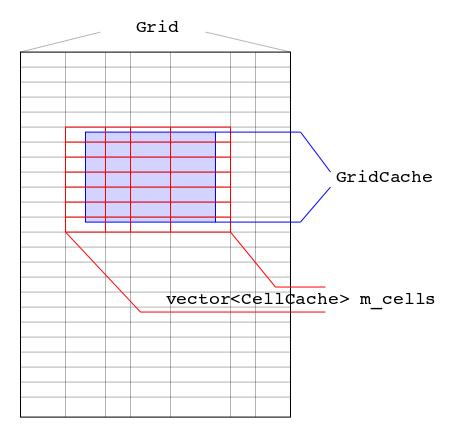 Элемент управления Grid