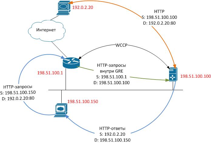 Еще одна статья о кэшировании веб трафика