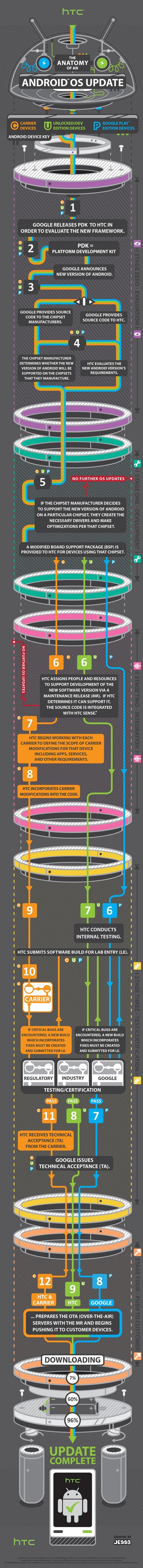 Это инфографика от HTC наглядно показывает, почему многие Android смартфоны вряд ли обновятся в следующем году