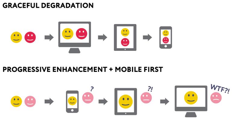 Эволюция проектирования с приходом адаптивного дизайна