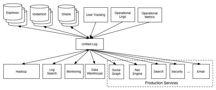 Эволюция веб приложений