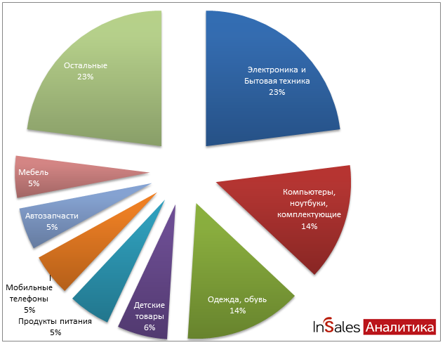 Электронная коммерция / Аналитика по рынку интернет-торговли в России за 2011 год