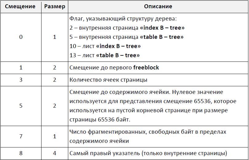 Файловое строение SQLite