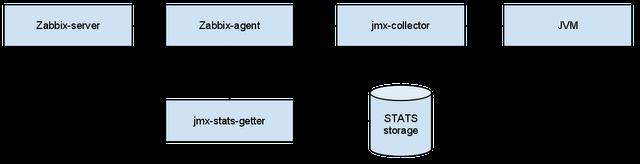 JAVA / Непрерывный мониторинг JVM с помощью Zabbix