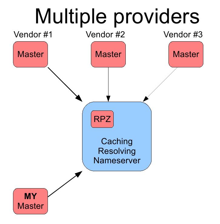 Фильтрация запросов на уровне DNS