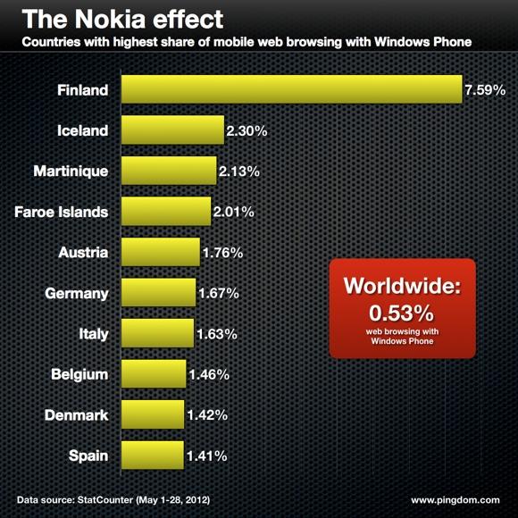 Финляндия — родина Windows Phone
