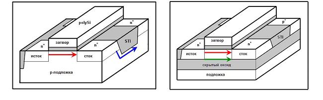 Физика радиационных эффектов, влияющих на электронику в космосе