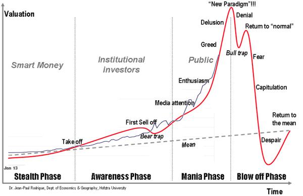 классический пузырь