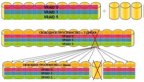 Функционирование систем HP P6000 и лучшие практики по организации хранения данных