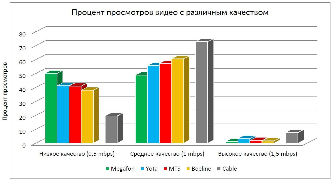 Распределение просмотров в процентах видео с различным качеством и соответствующему ему примерному битрейту (Санкт-Петербург)