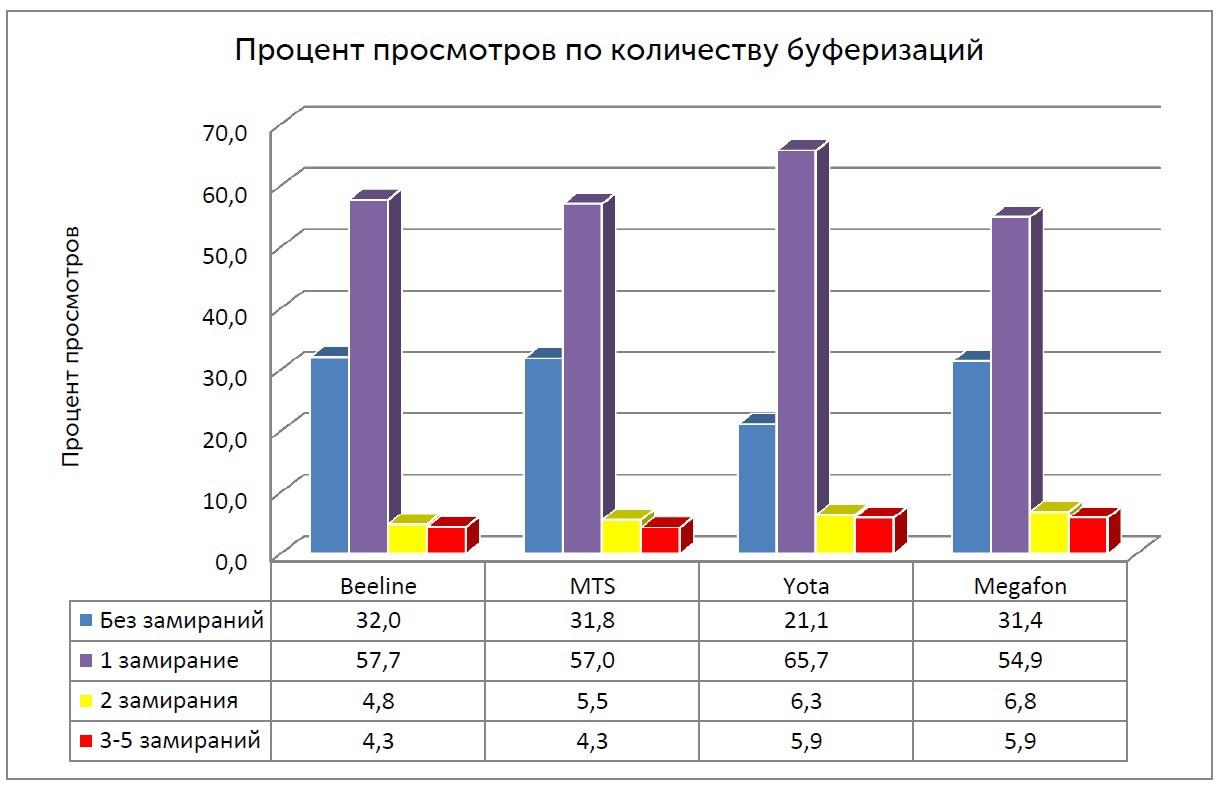 Распределение процента просмотров видео длительностью не менее 10 минут по количеству буферизаций (Санкт-Петербург)