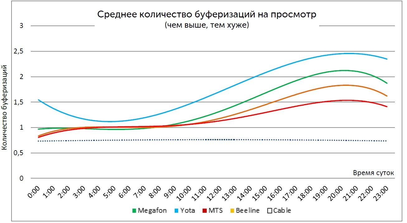 Среднее количество буферизаций на просмотр по времени суток (Санкт-Петербург)