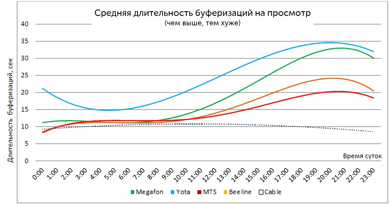 Средняя длительность буферизаций на просмотрах с длительностью более 10 минут (Санкт-Петербург)