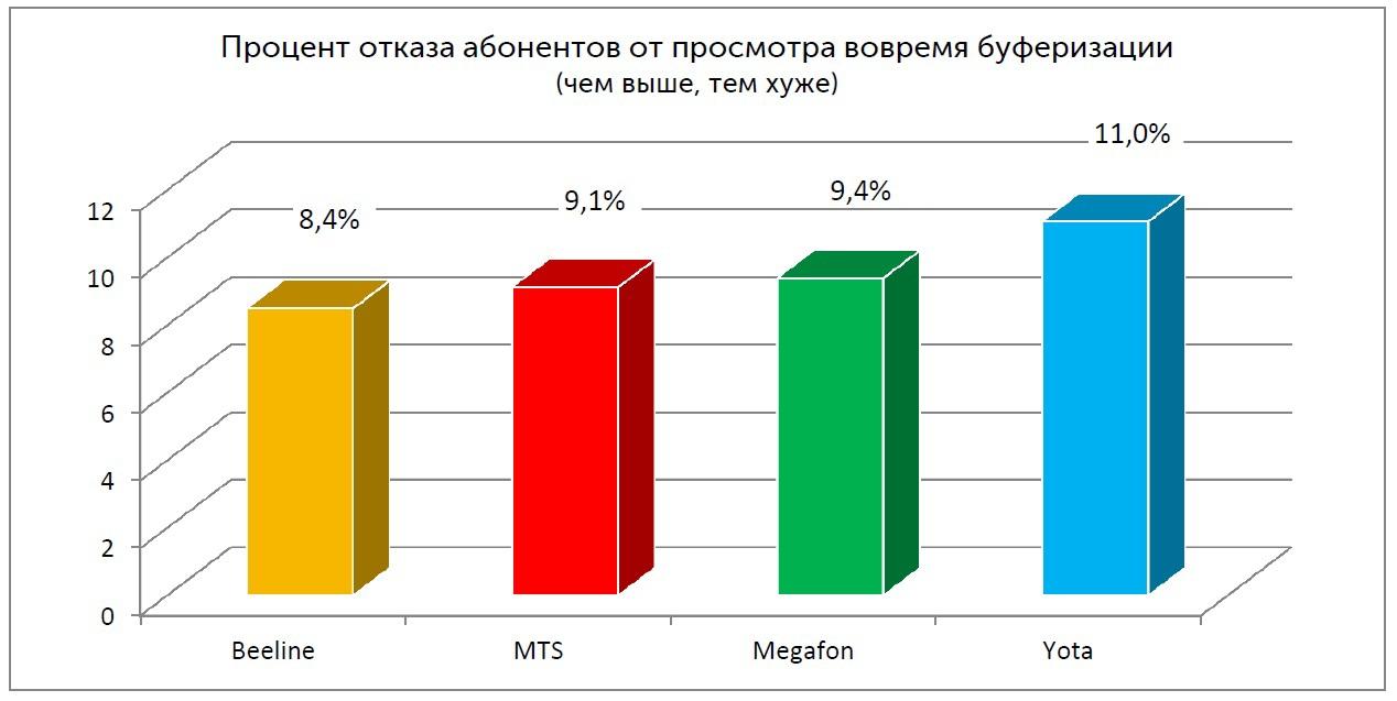 Процент отказа абонентов от просмотра во время буферизации (Санкт-Петербург)