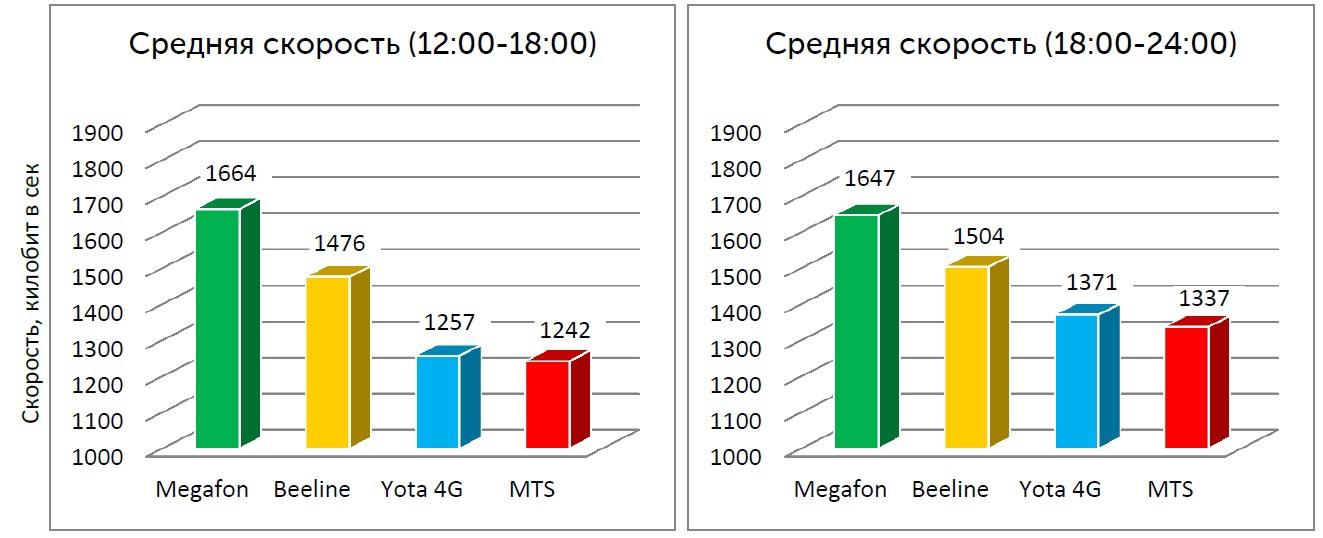 Средняя скорость видео-просмотров с 12:00 до 24:00 (Москва)