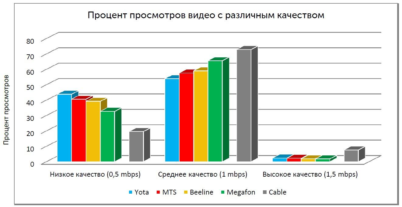 Распределение просмотров в процентах видео с различным качеством и соответствующему ему примерному битрейту (Москва)