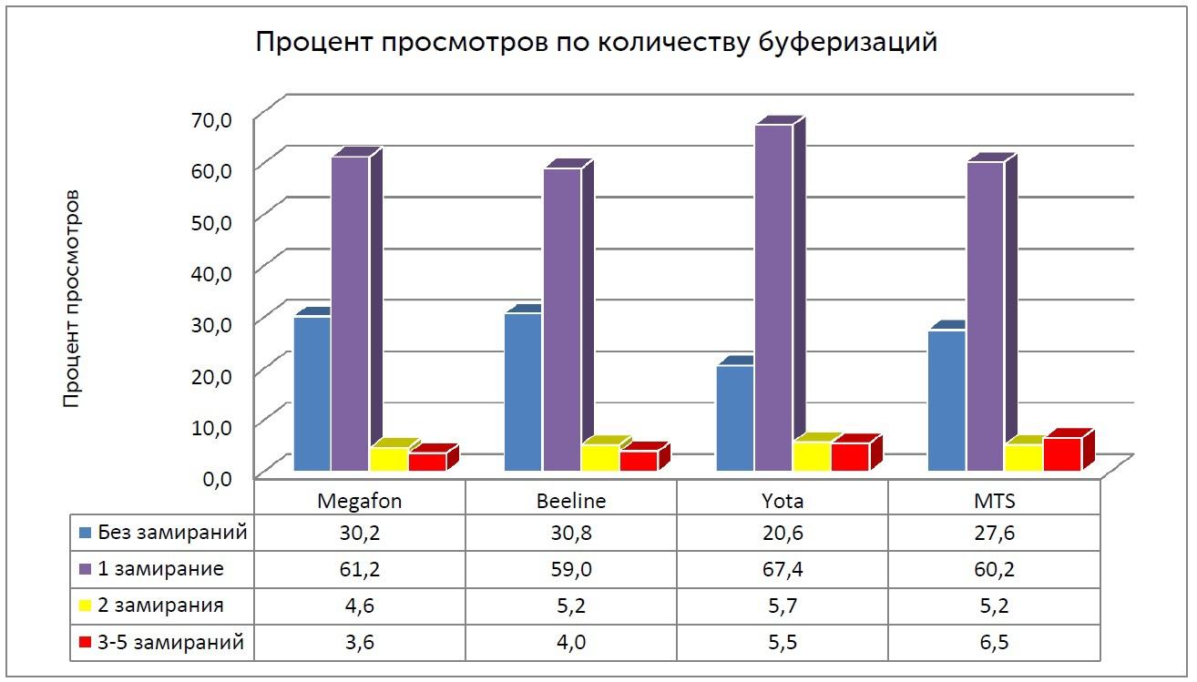 Распределение процента просмотров видео длительностью не менее 10 минут по количеству буферизаций (Москва)
