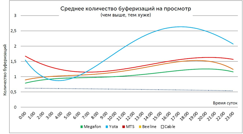 Среднее количество буферизаций на просмотрах с длительностью более 10 минут (Москва)